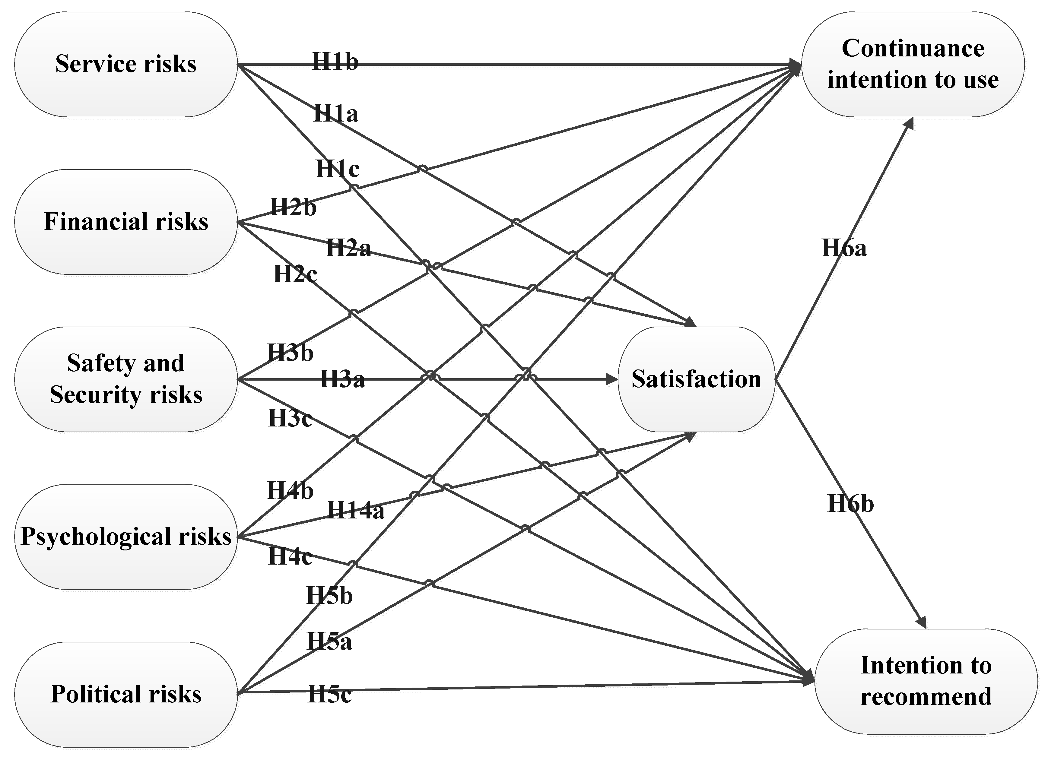 Sustainability | Free Full-Text | Risk Perceptions of Airbnb Hosts