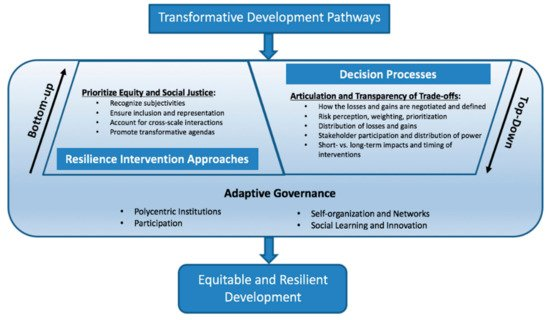 global risk governance concept and practice and pdf