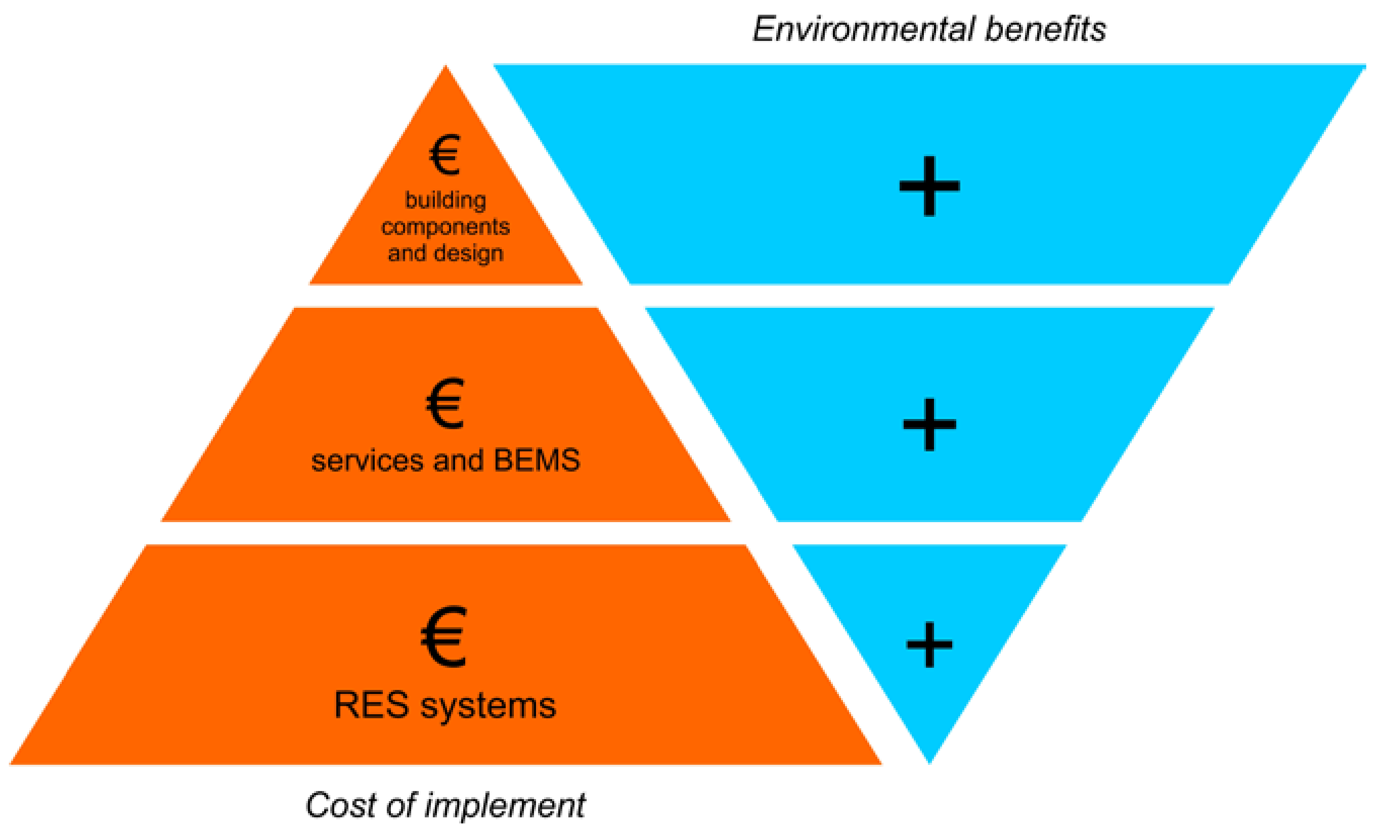 Sustainability Free Full Text Seismic And Energy Renovation A Review Of The Code Requirements And Solutions In Italy And Romania Html