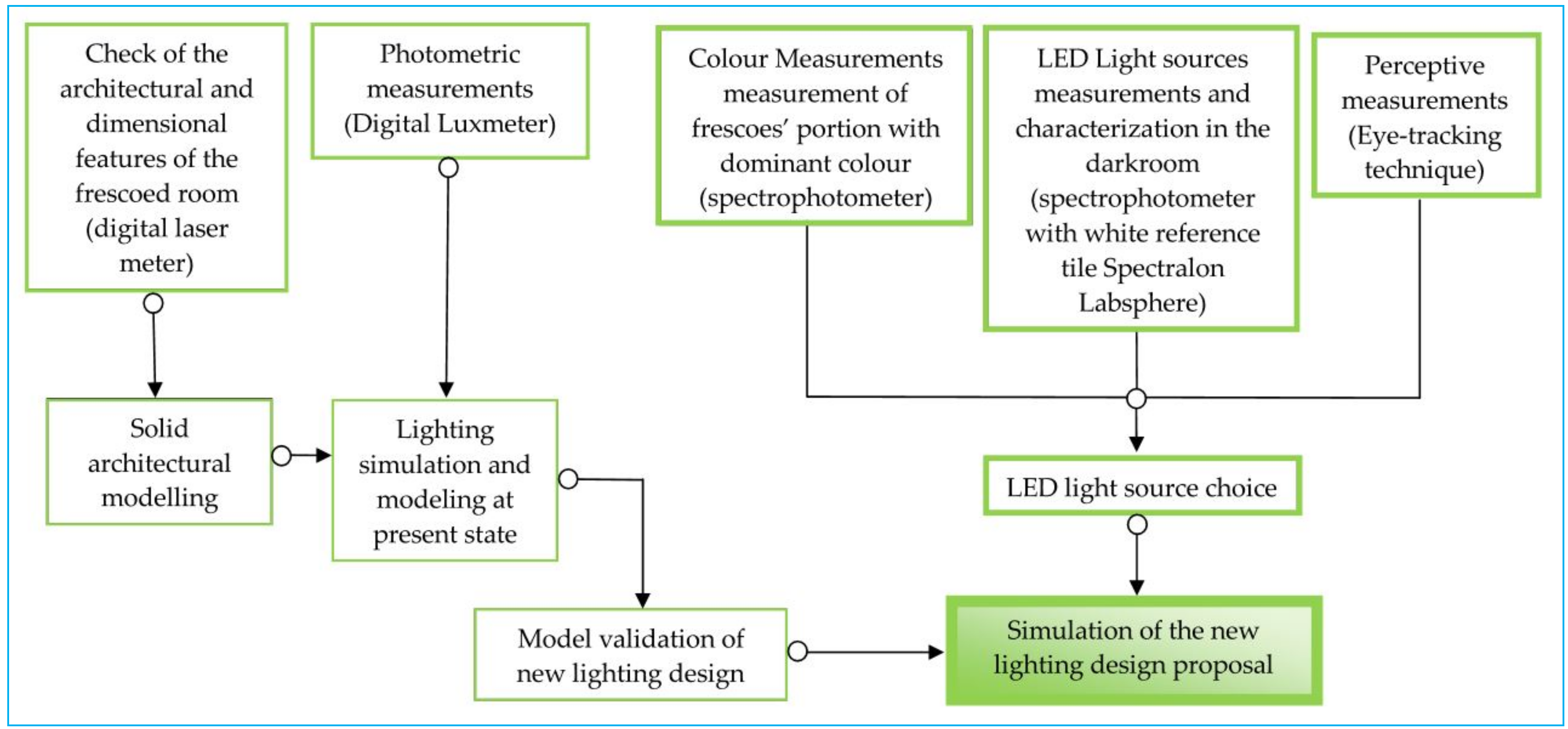 Lighting Design For Energy