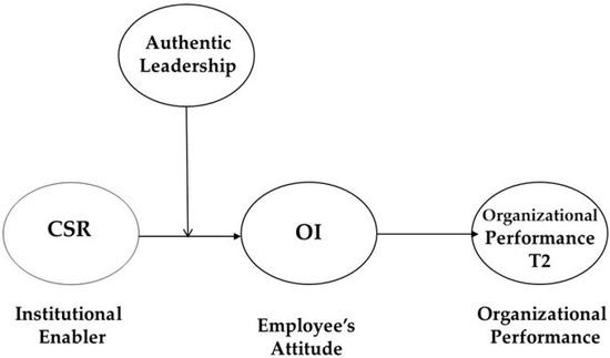 burger king corporation organizational chart