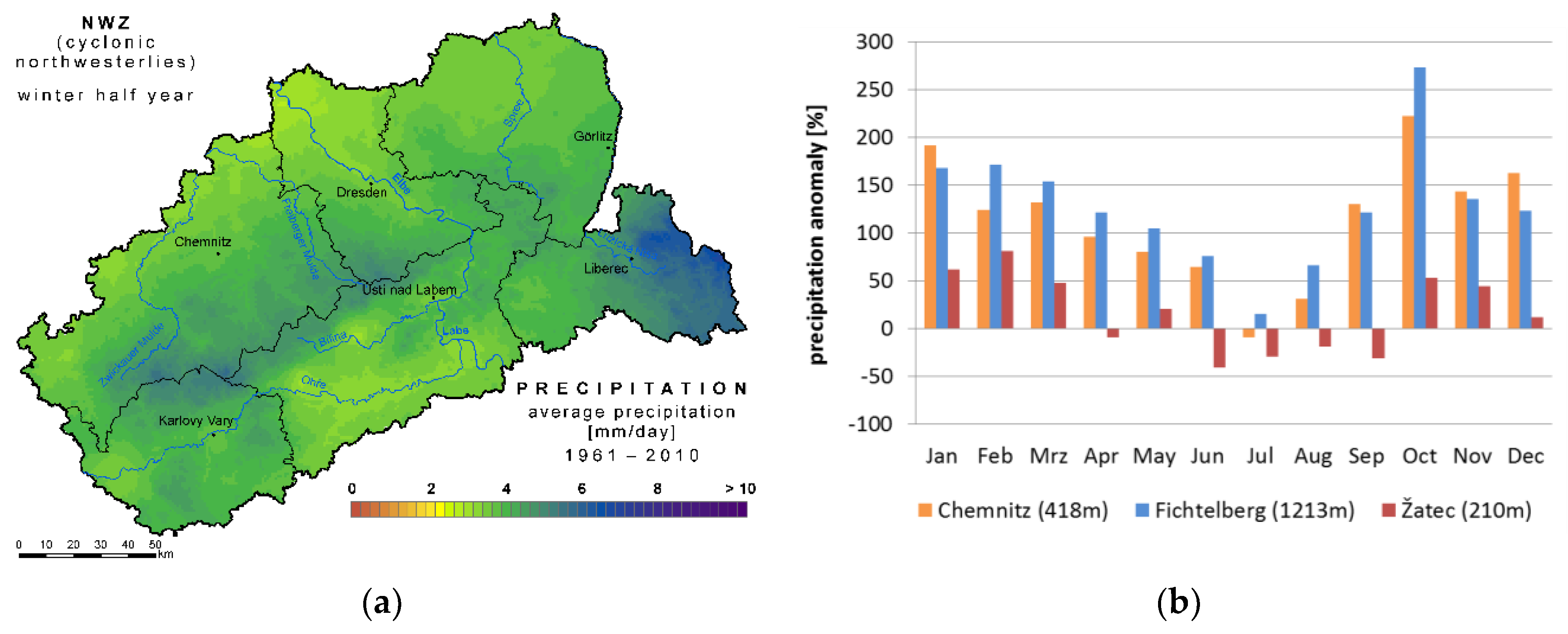 Sustainability | Free Full-Text | Climatic Changes and Their