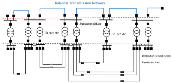 Mv Distribution Grid With A Battery Ess