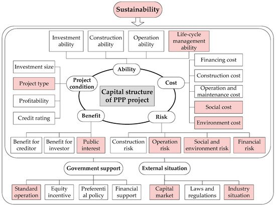 Sustainability | Special Issue : Sustainable Construction