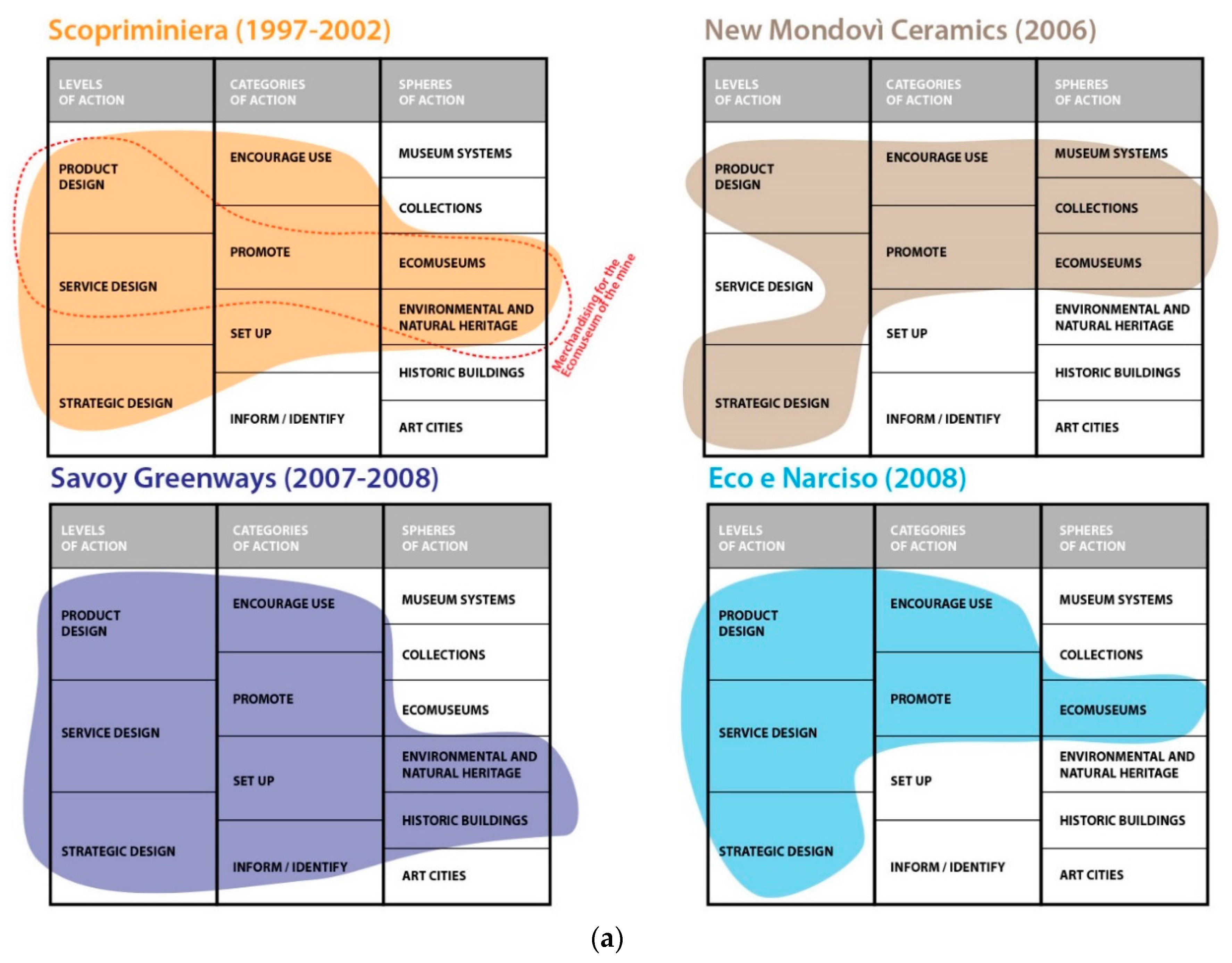 Sustainability   Free Full Text   Merchandising as a Strategic ...