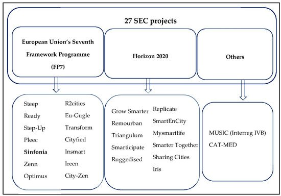 Sustainability Free Full Text Creating Smart Energy Cities For