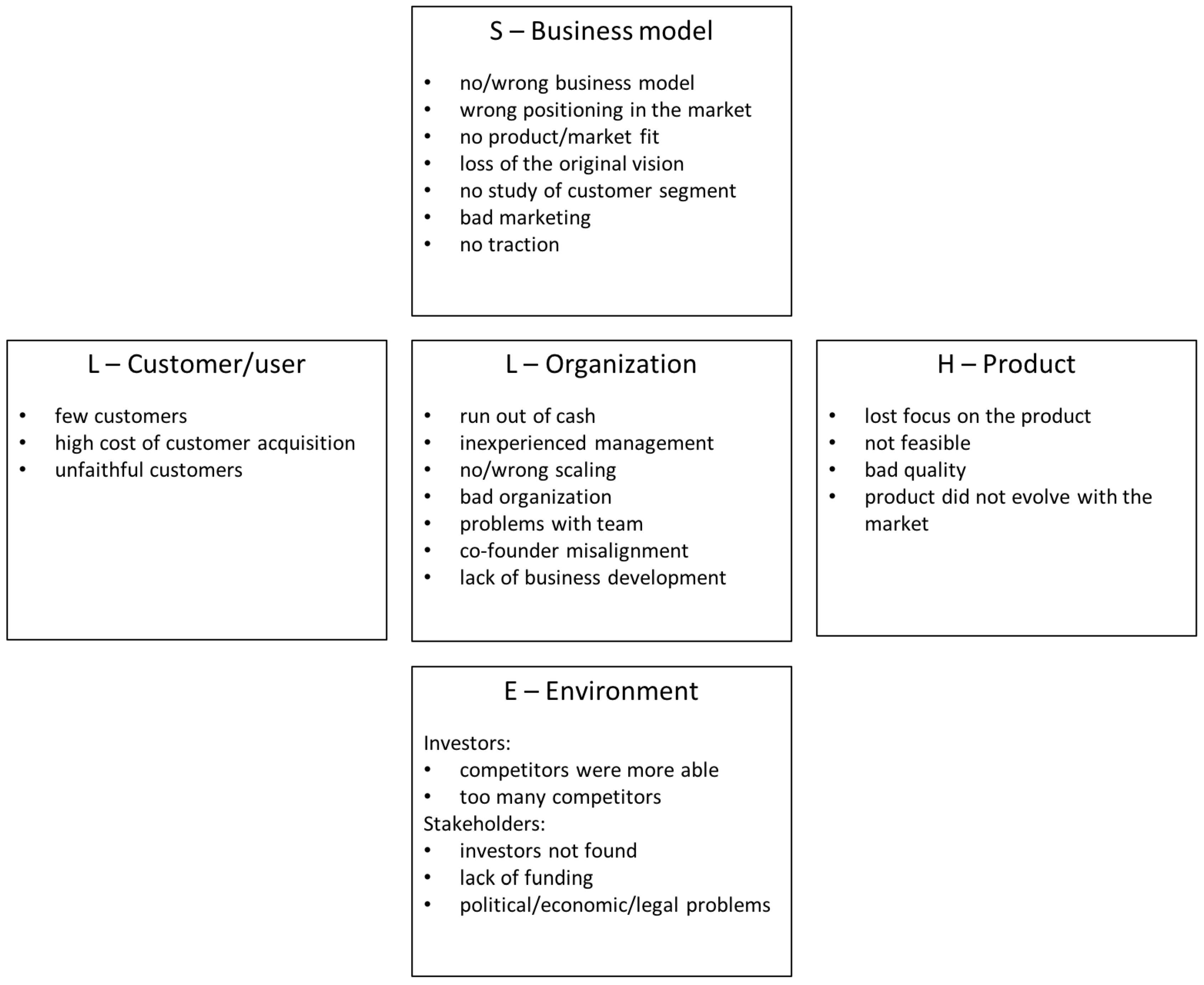 Sustainability | Free Full-Text | Startups' Roads to Failure