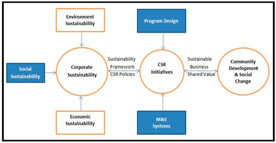 Sustainability | Special Issue : Corporate Social