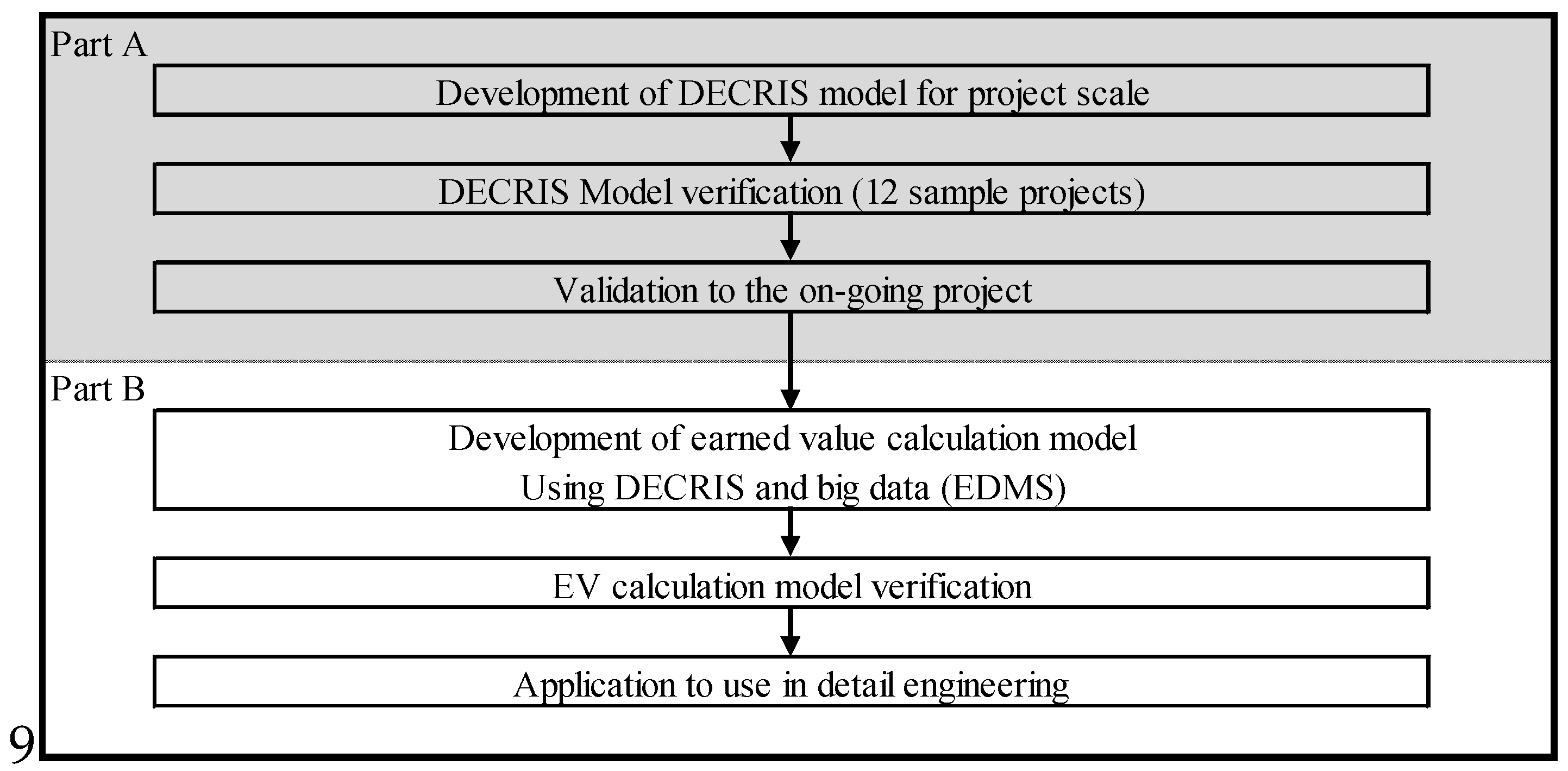 Sustainability | Free Full-Text | Detail Engineering Completion