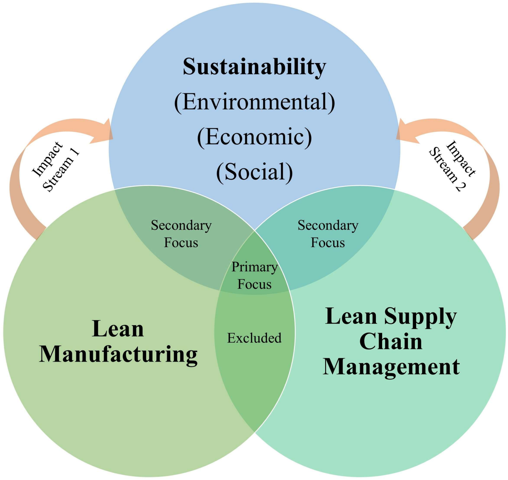 Sustainability | Free Full-Text | A Systematic Literature Review for ...