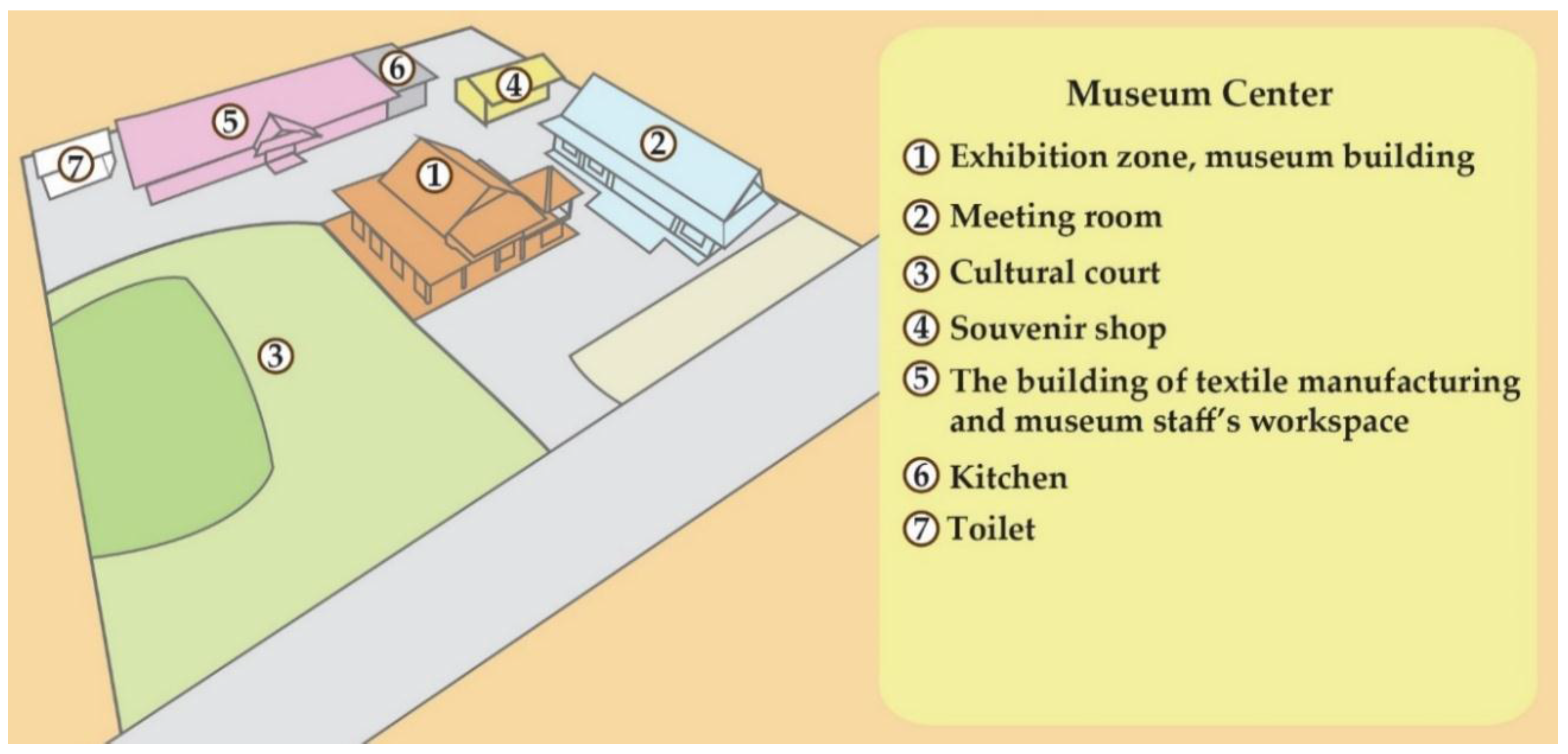 Sustainability   Free Full Text   Interpretation of a Local Museum ...