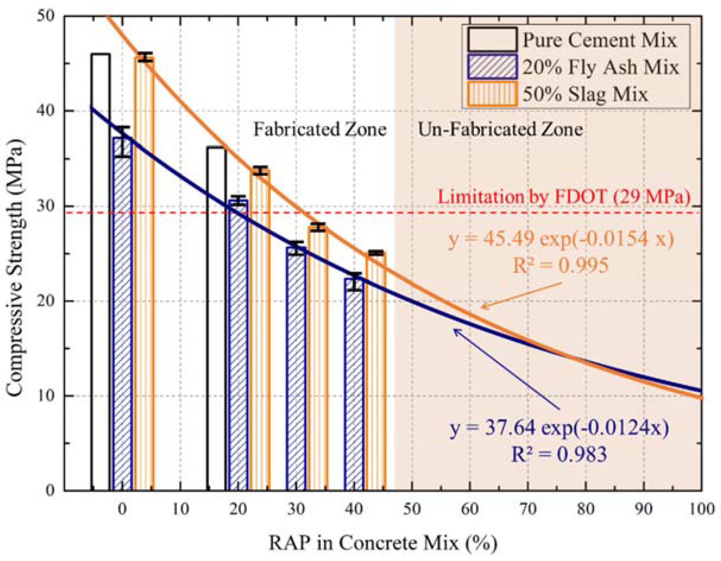Sustainability Free Full Text Development Of Mix Designs For Minimally Refined Reclaimed Asphalt Pavement Rap Concrete For Florida Concrete Test Road Html