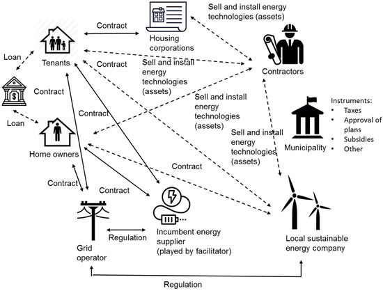 Sustainability Special Issue Social Innovations In The Energy