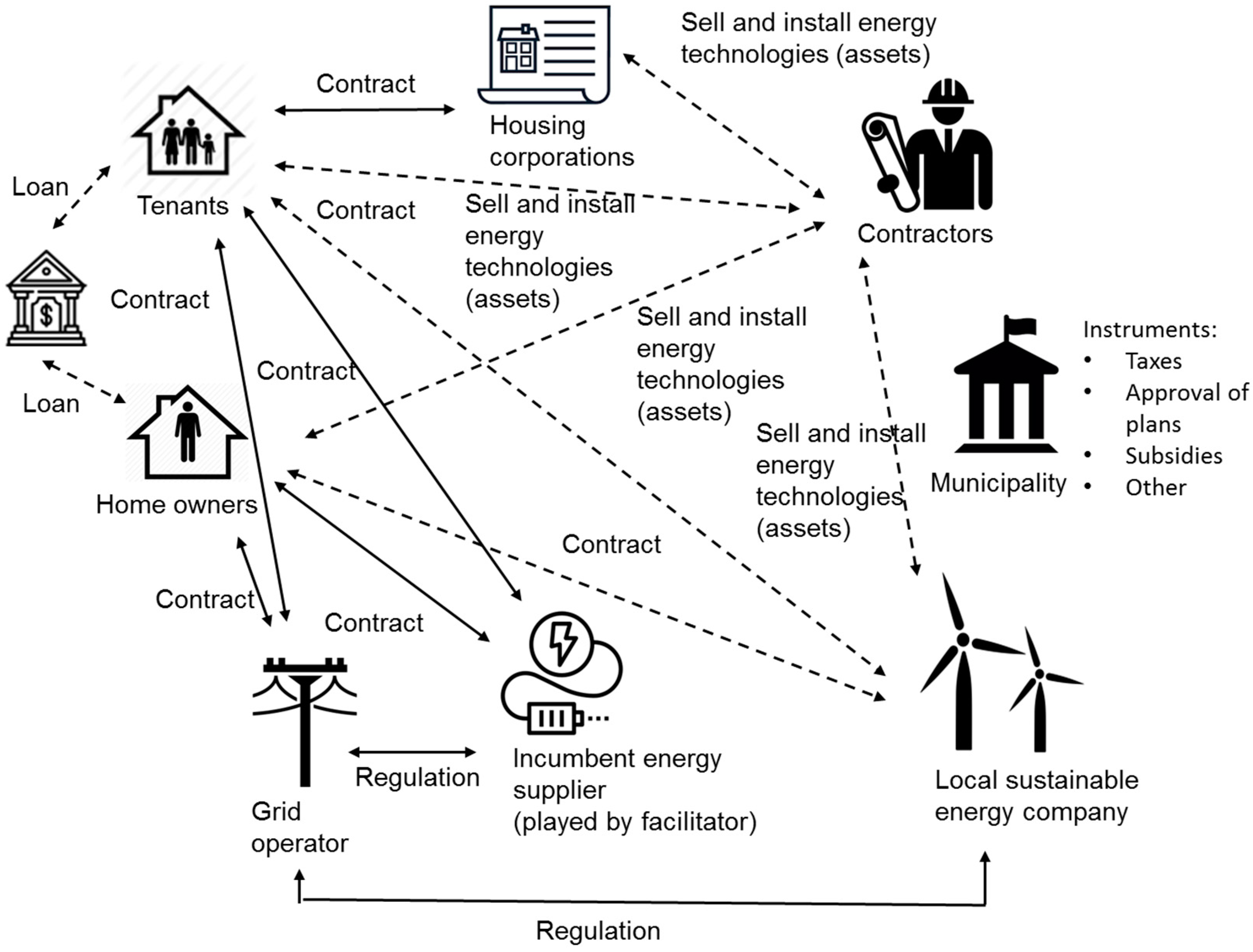 Sustainability | Free Full-Text | Towards a Joint Local Energy