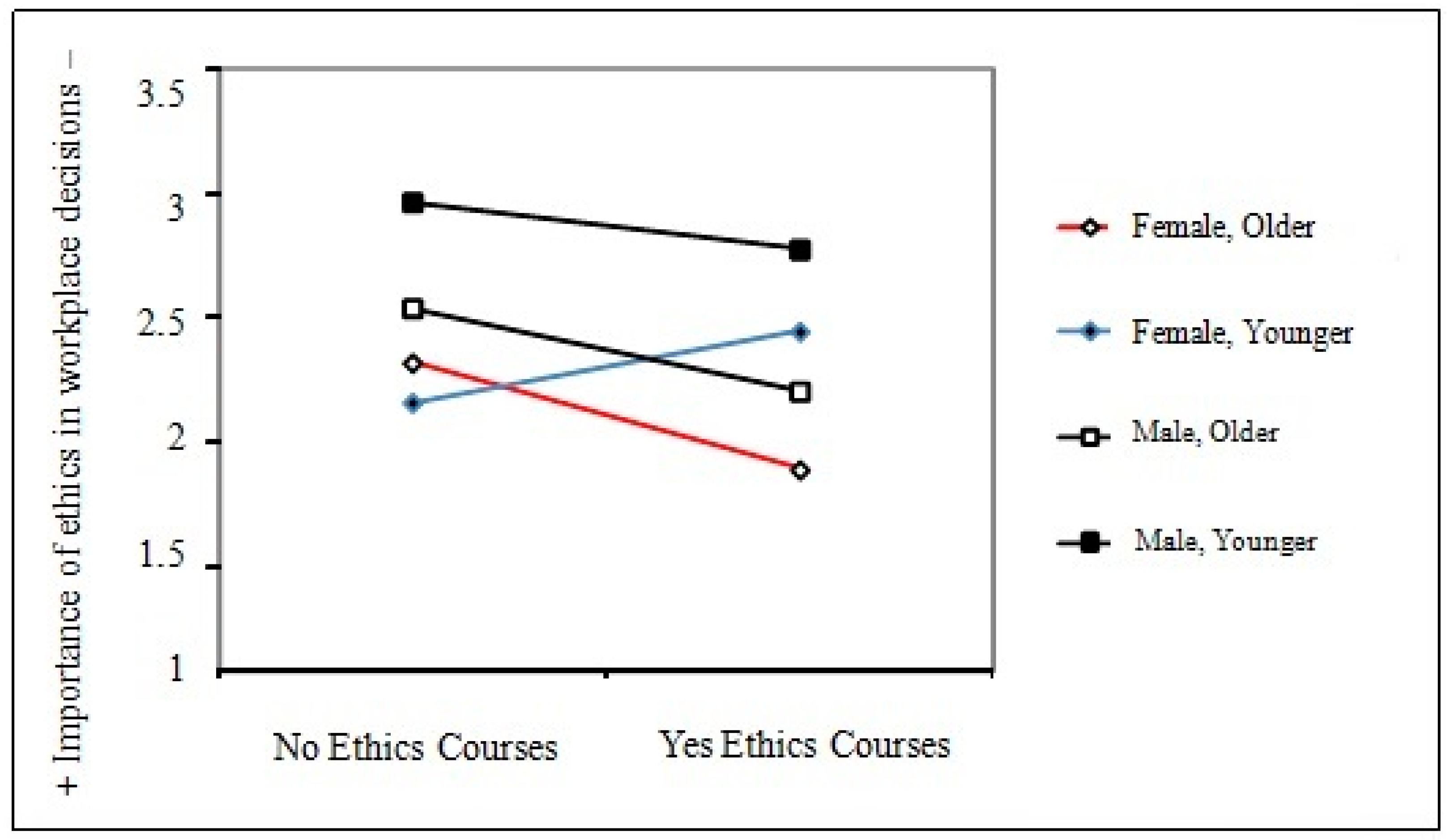 Sustainability Free Full Text Business Ethics As A