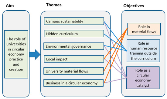 Sustainability Special Issue Teaching And Learning For