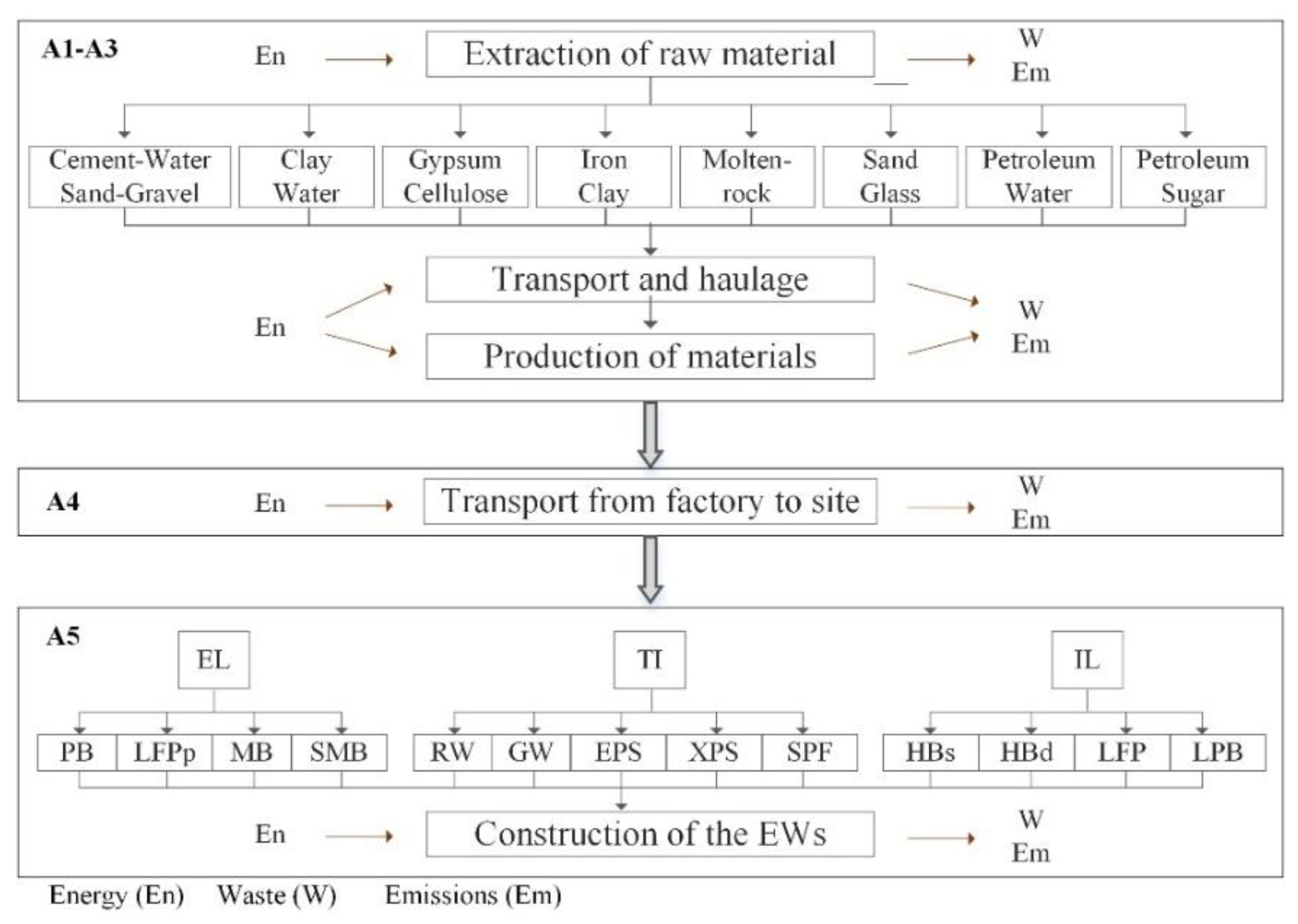 Sustainability | Free Full-Text | A Cradle to Handover Life Cycle