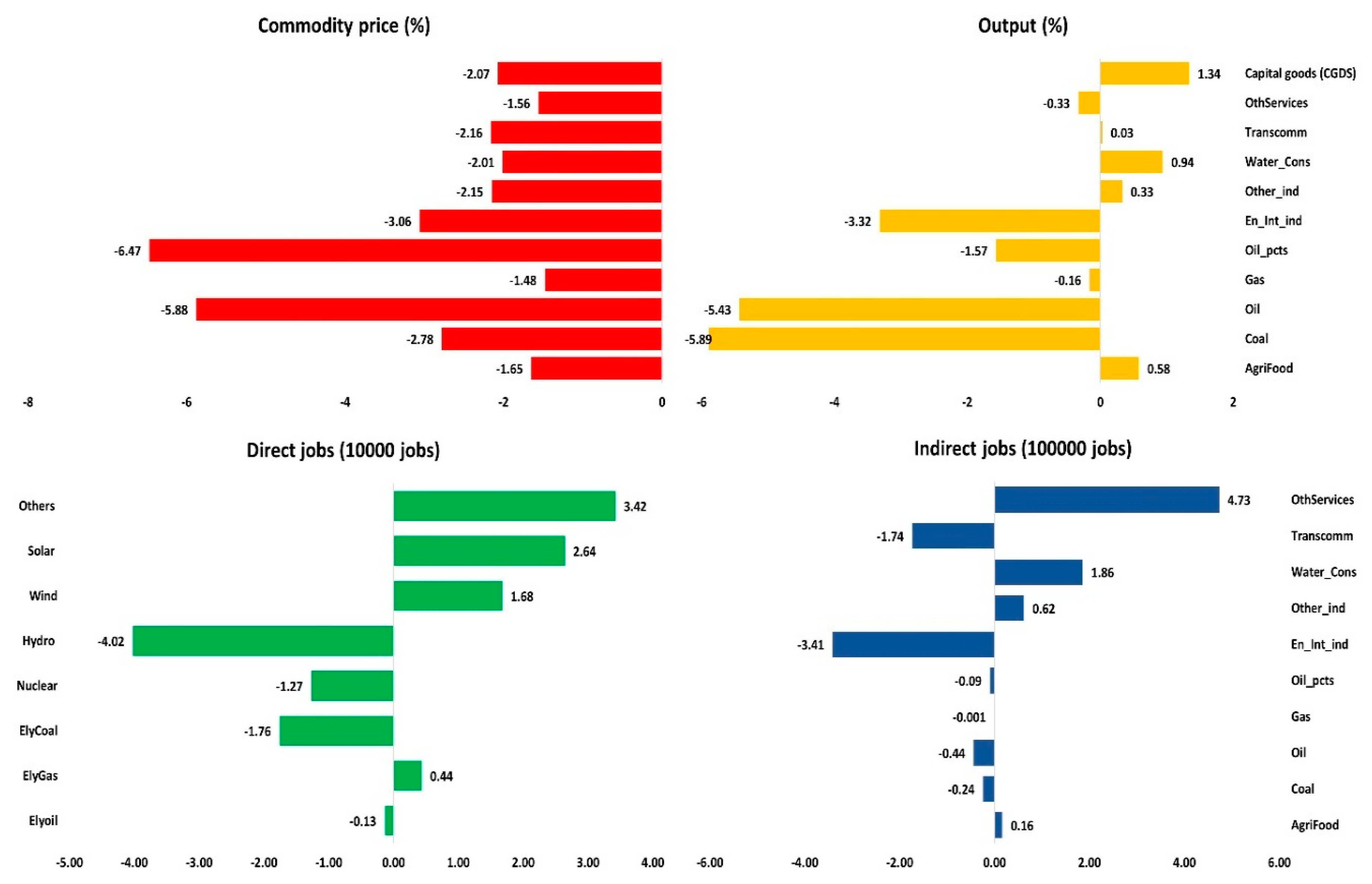 Sustainability   Free Full-Text   Ex-Ante Analysis of