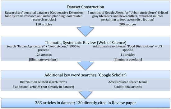 literature review agriculture information access