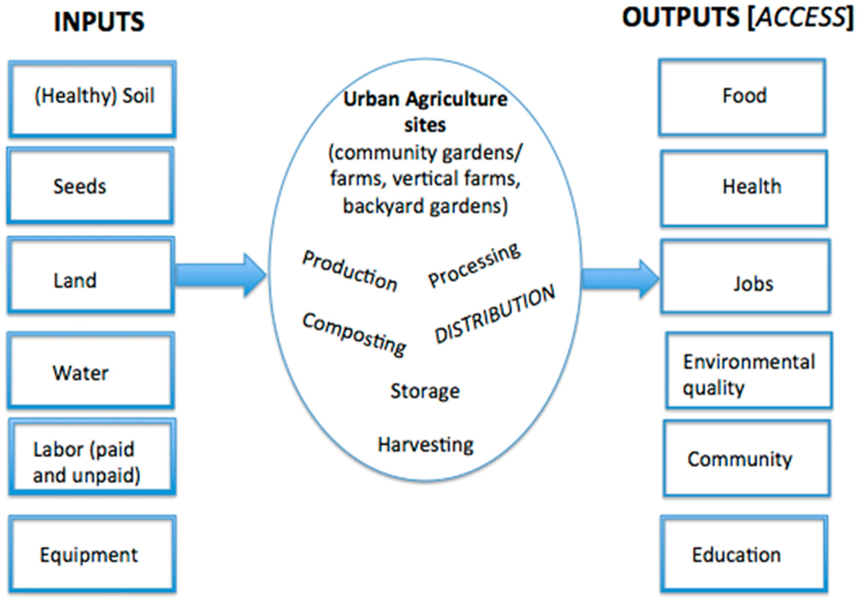 Sustainability | Free Full-Text | Does Urban Agriculture Improve