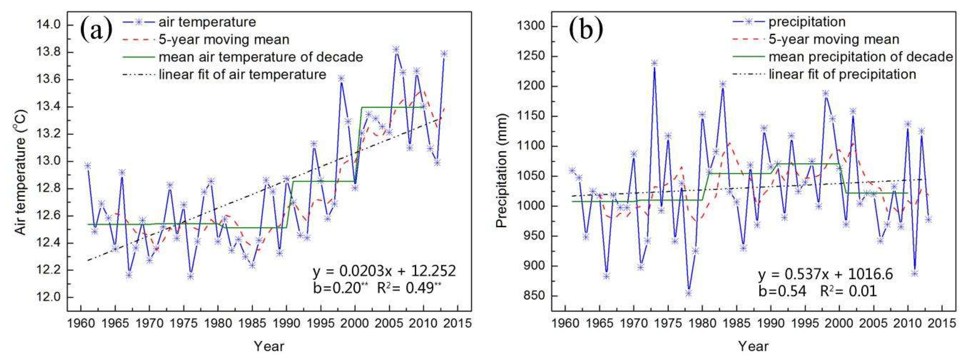 sustainability free full text quantifying climate change and