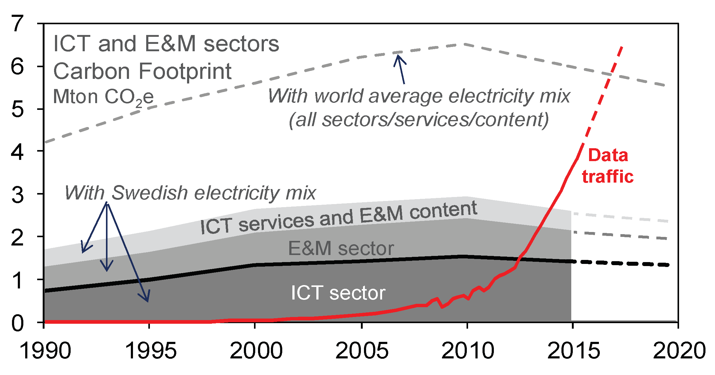 graph showing consumption of energy from electronic devices