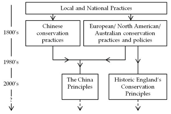 Finding Common Ground between United Kingdom Based and Chinese Approaches to Earthen Heritage Conservation