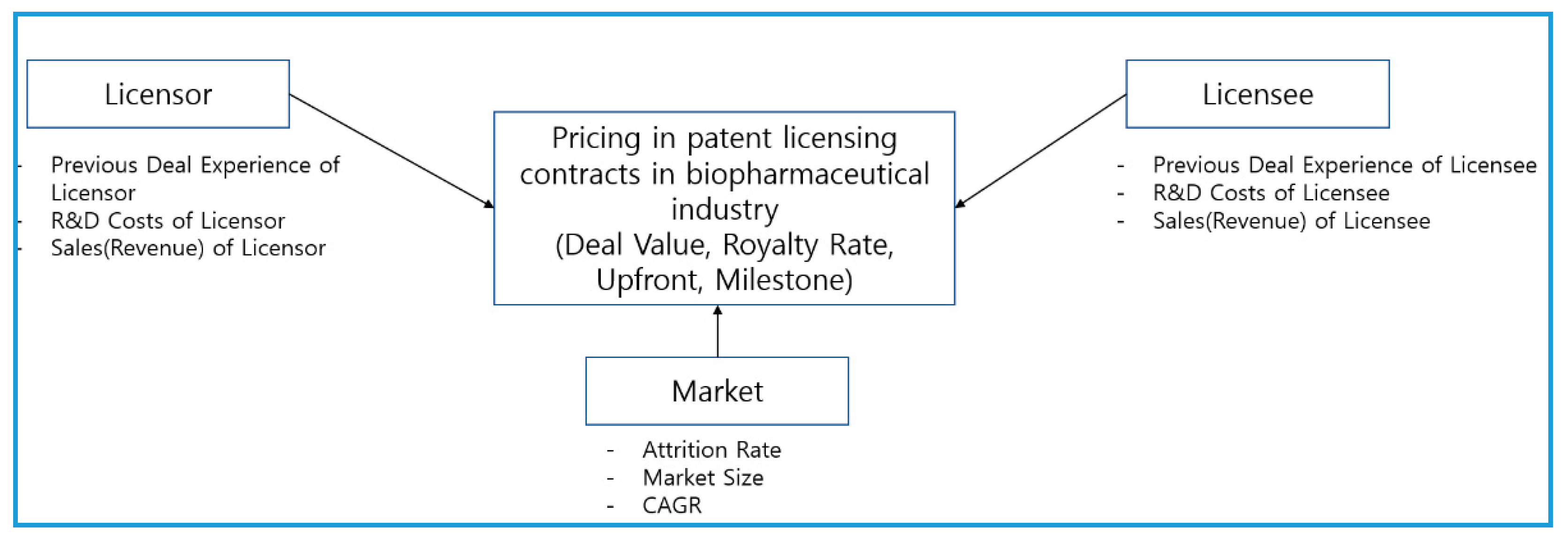 Sustainability | Free Full-Text | Factors Affecting Pricing