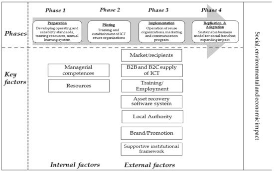 Sustainability | Free Full-Text | Social Franchising Model as a