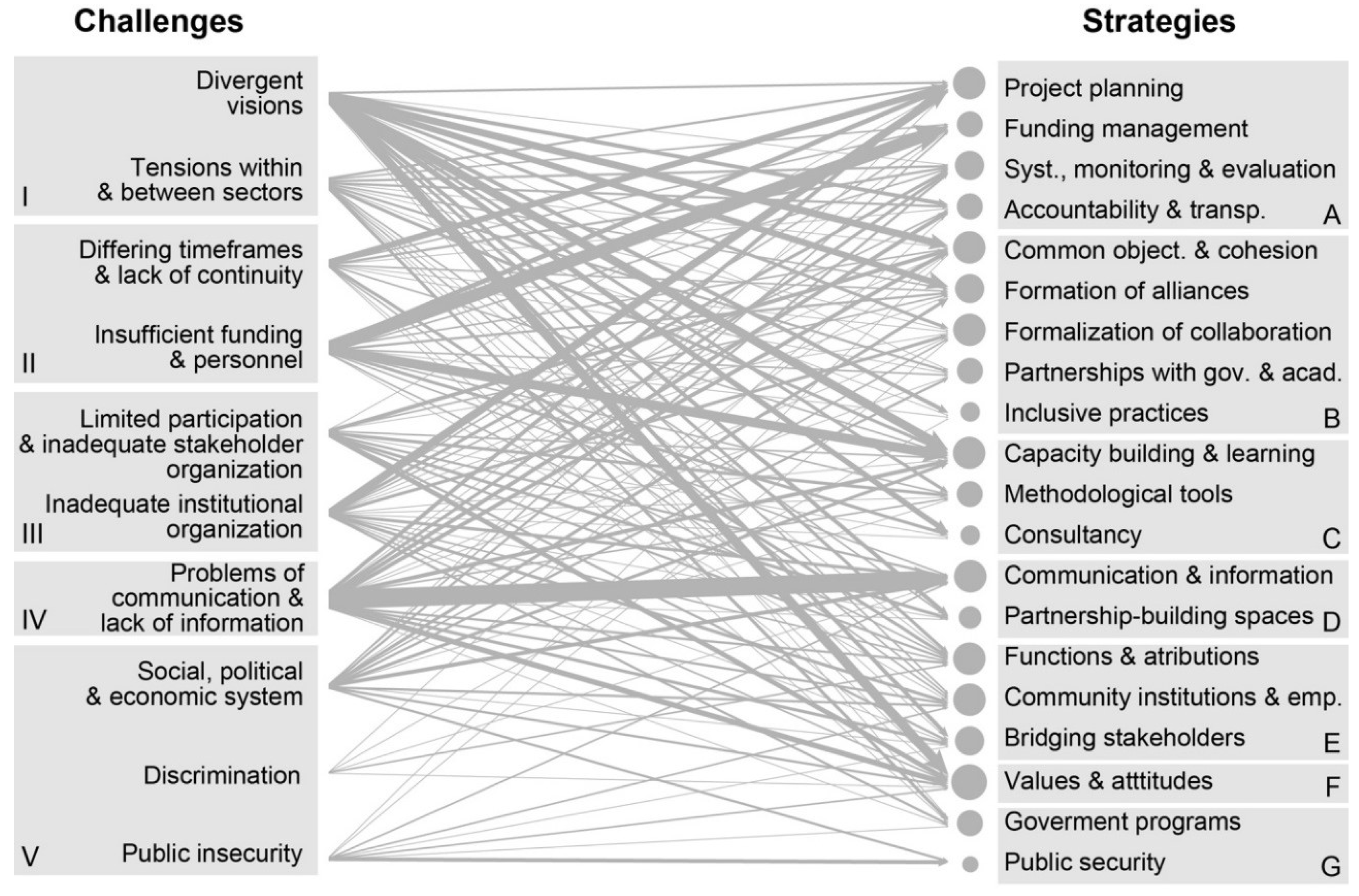 Sustainability Free Full Text Challenges And Strategies In Place