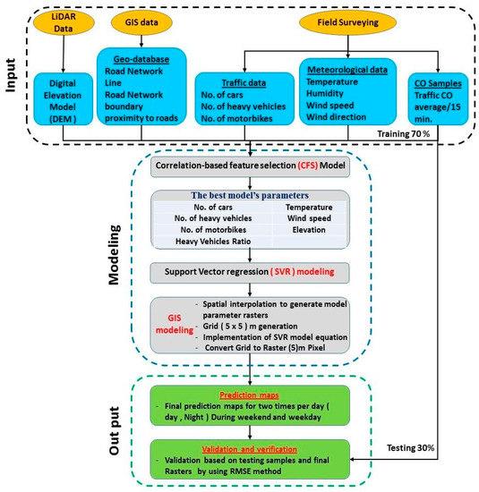 Sustainability | Free Full-Text | Vehicular CO Emission
