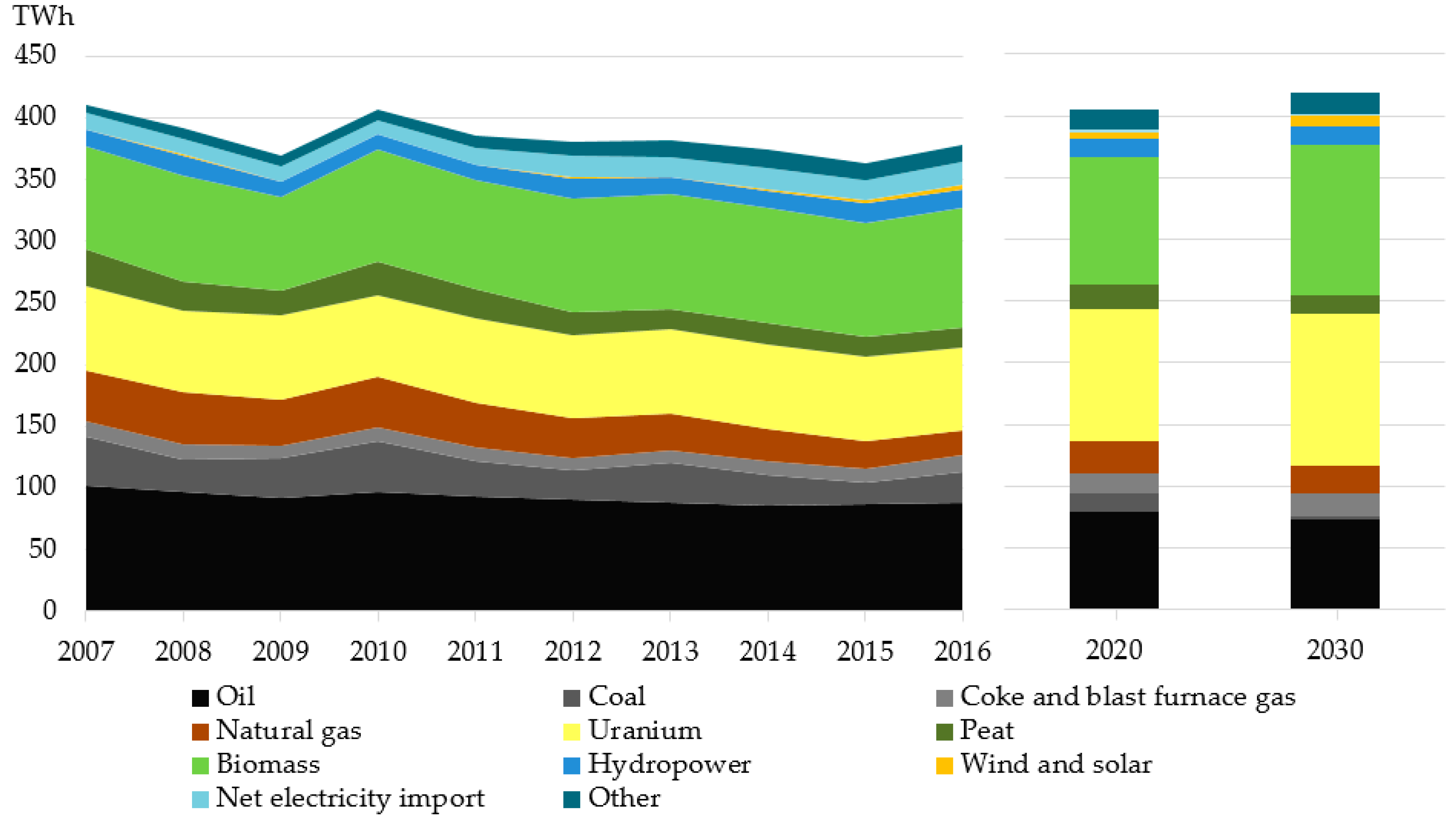 Sustainability | Free Full-Text | Finland's Dependence on