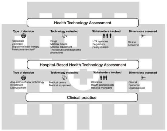 Sustainability | Special Issue : Sustainability for Healthcare