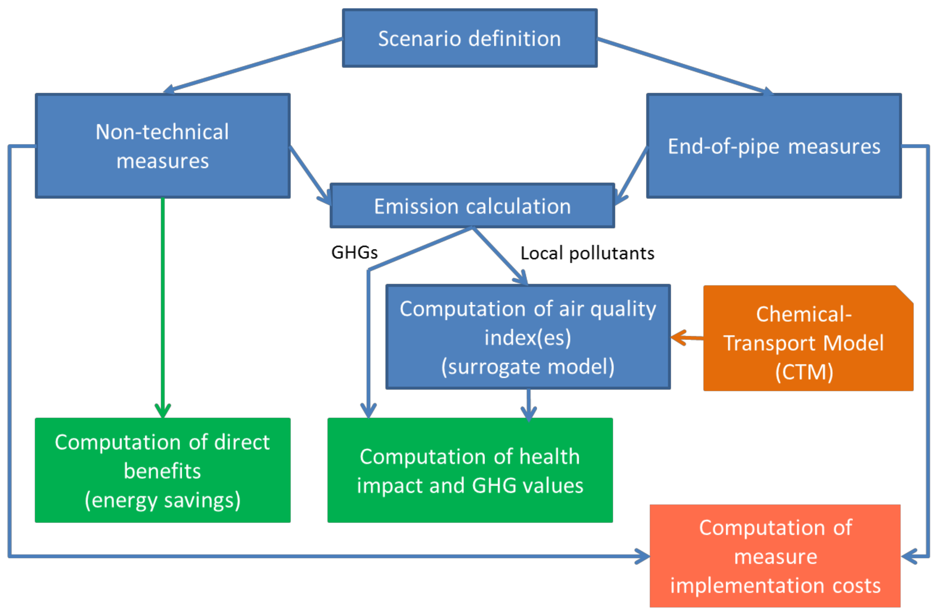 Sustainability Free Full Text Assessing The Economic And Electrical Installation Quality Plan No