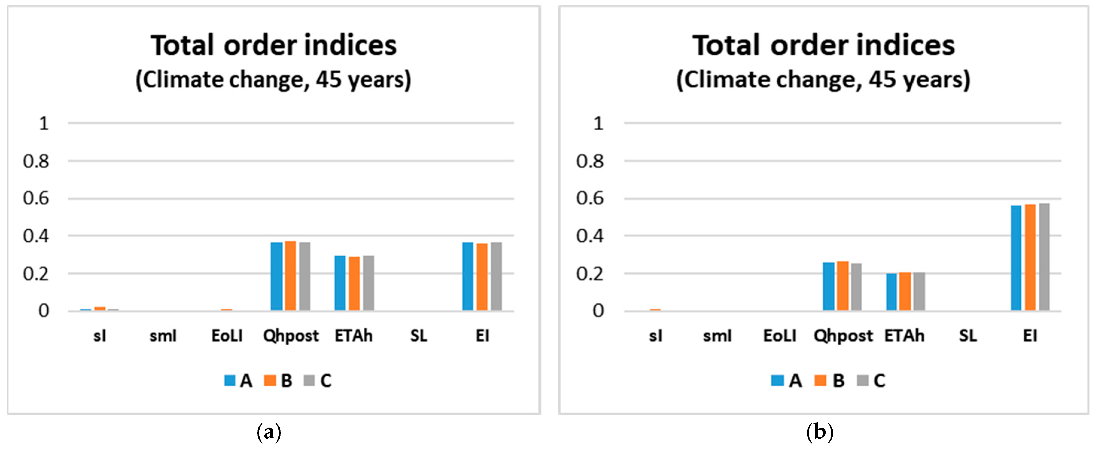 Sustainability | Free Full-Text | Building Retrofit Measures and