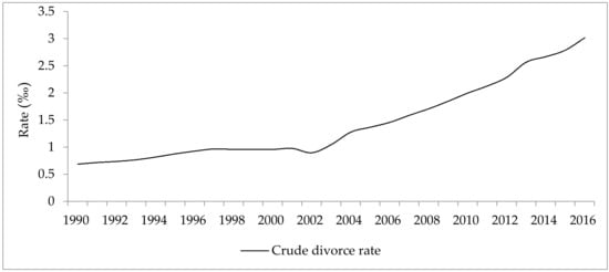 divorce rate in professional sports betting