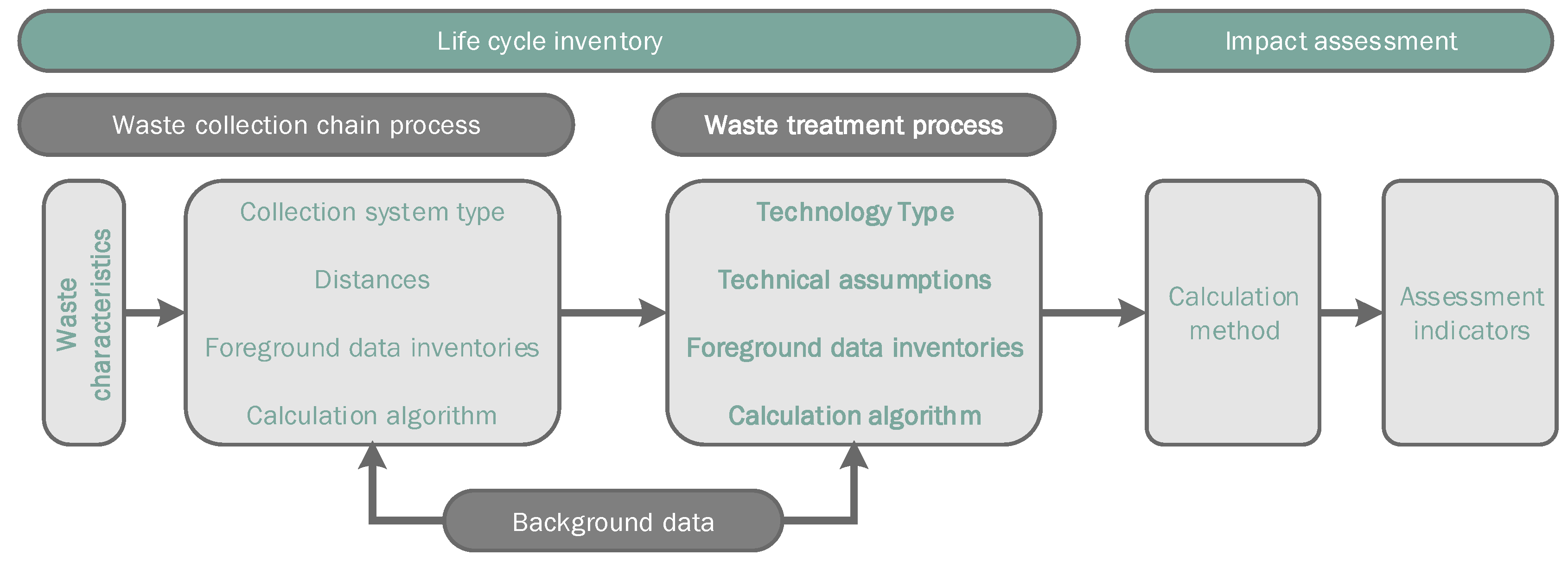 Sustainability | Free Full-Text | A Review of Waste Management