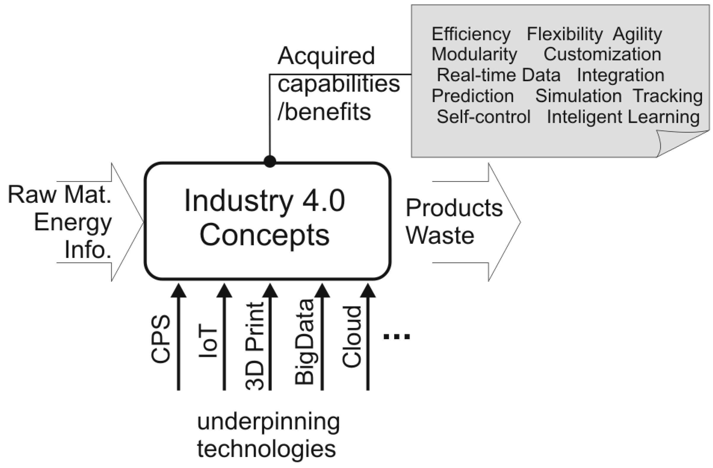 Sustainability Free Full Text Industry 4 0 And Sustainability Implications A Scenario Based Analysis Of The Impacts And Challenges Html