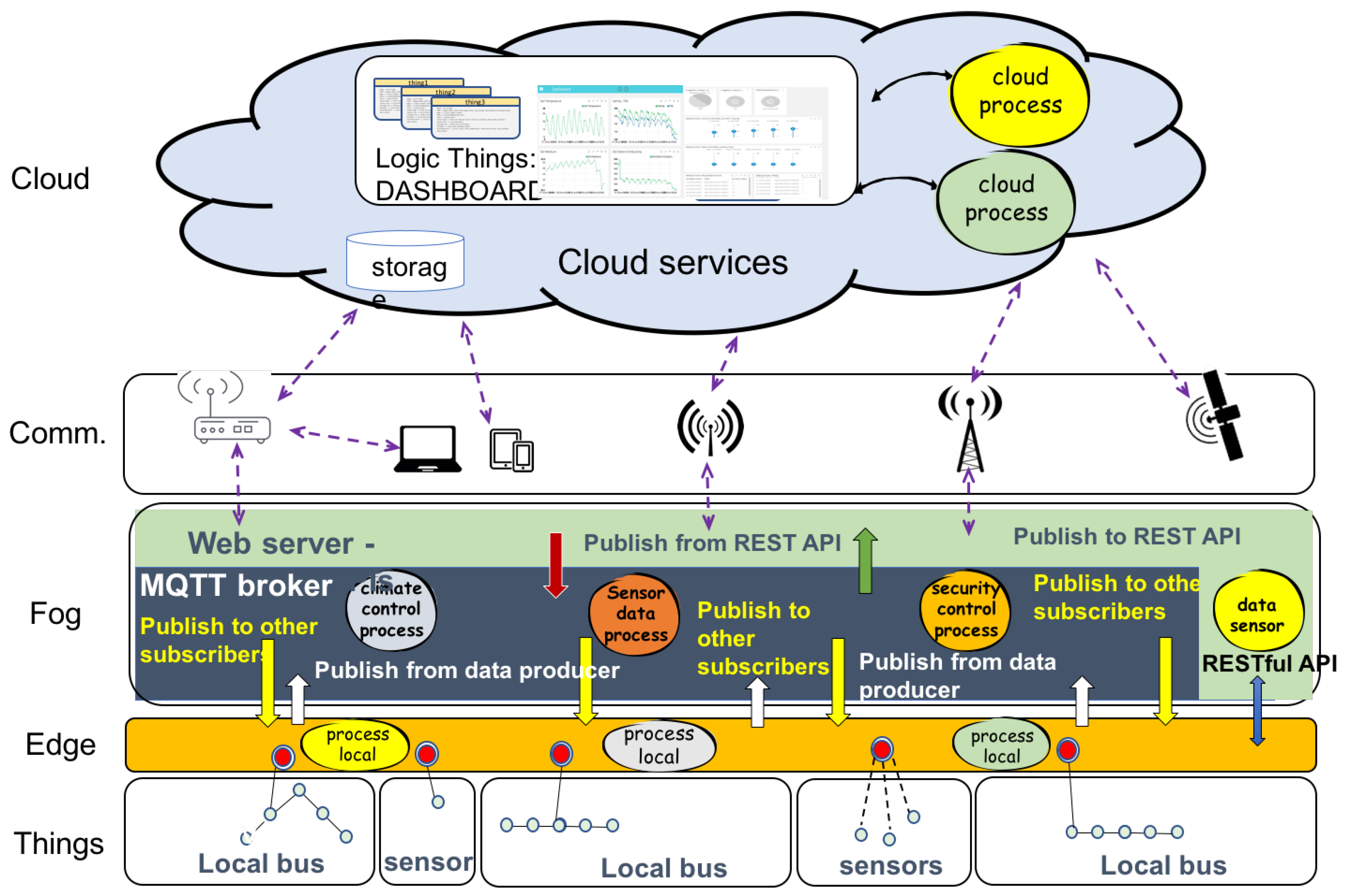Sustainability | Free Full-Text | Deployment of IoT Edge and