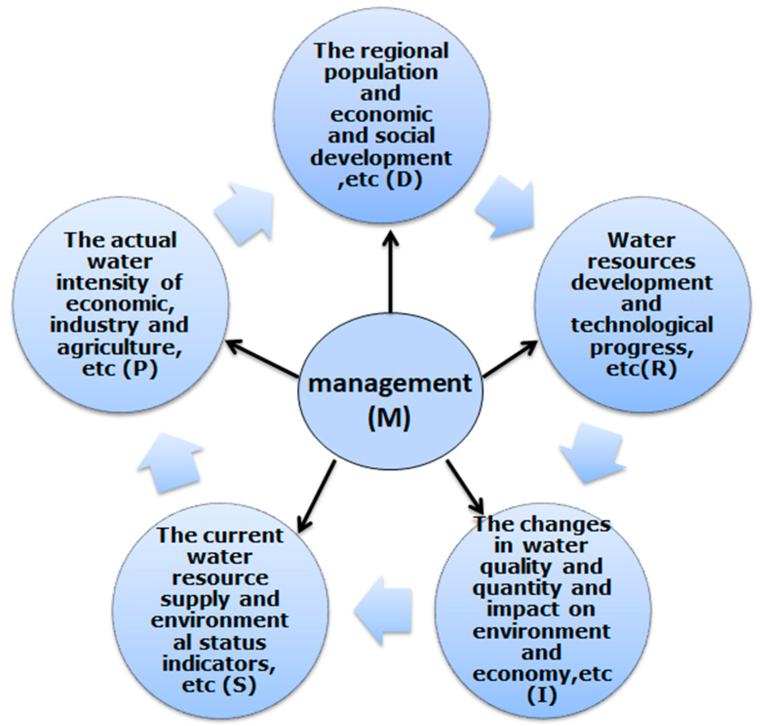 Sustainability | Free Full-Text | Evaluating Water Resource