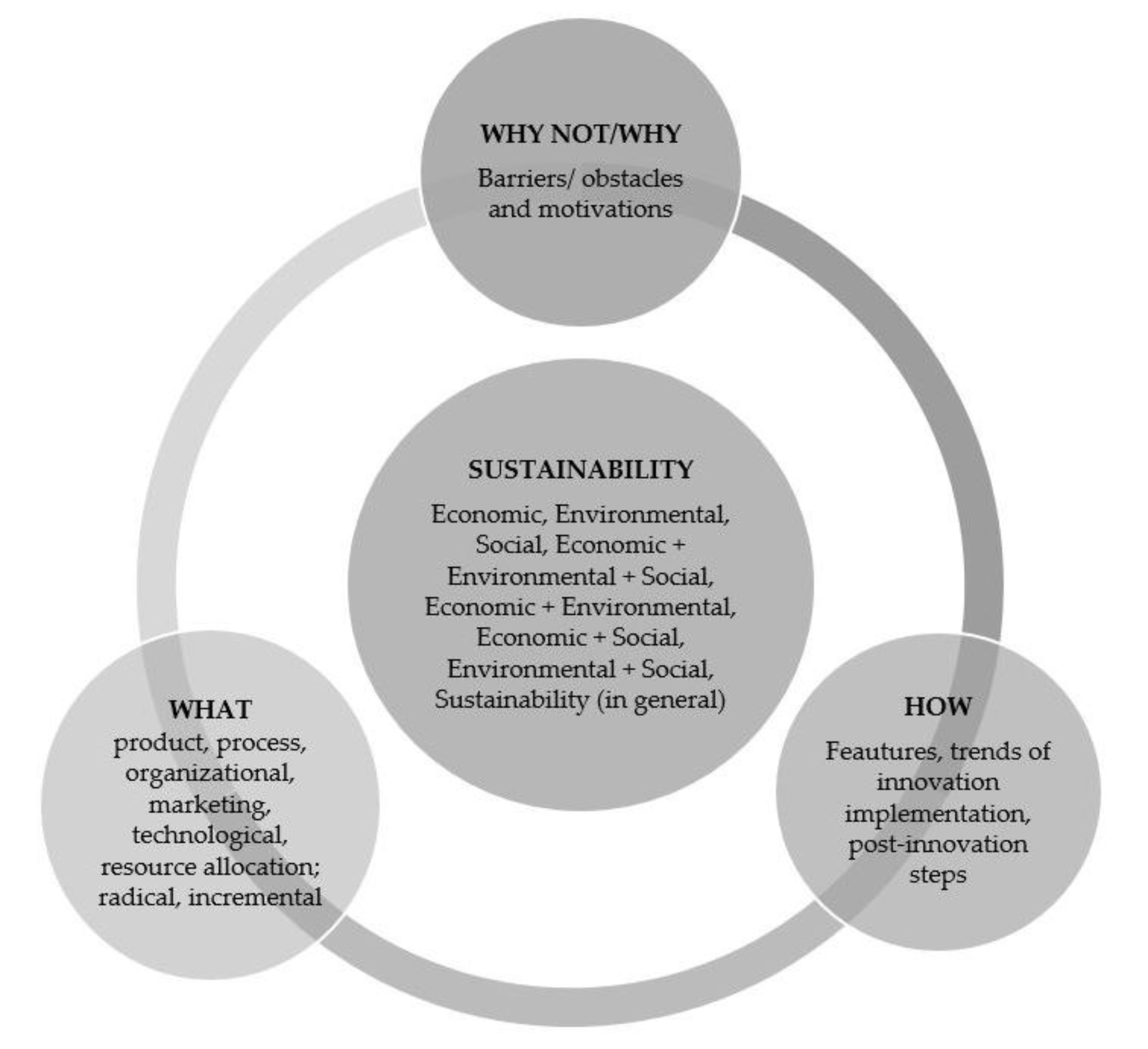 Sustainability Free Full Text Sustainable Supply Chain And Innovation A Review Of The Recent Literature Html