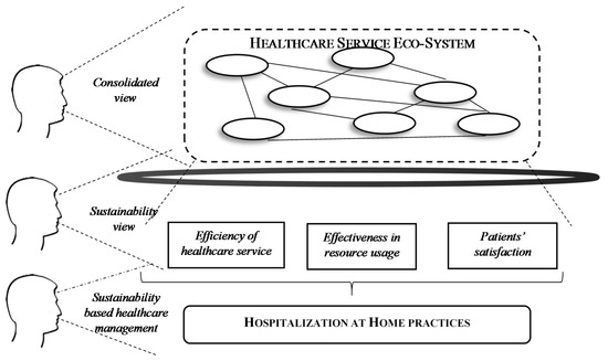 sustainability for healthcare management