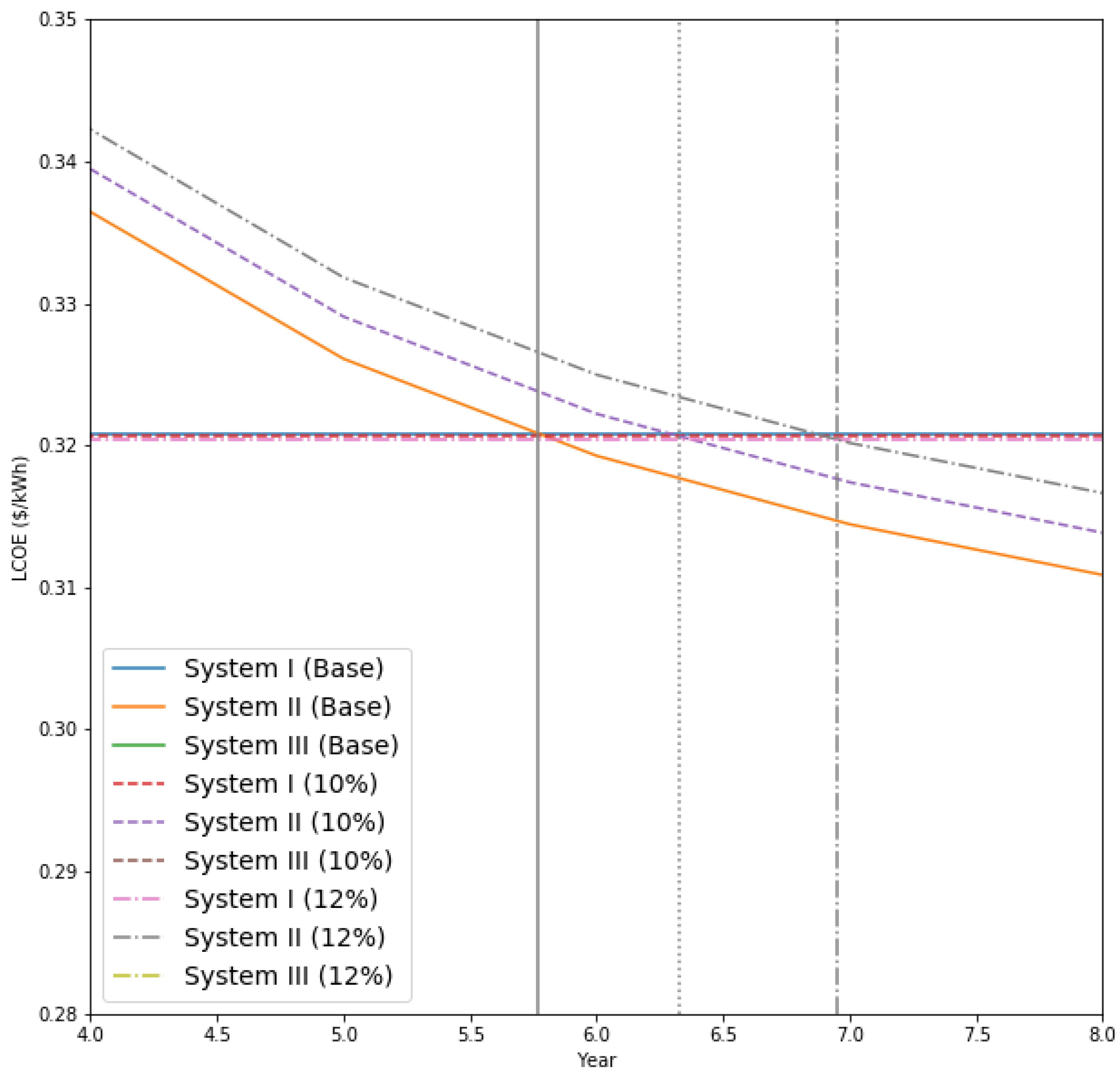 Sustainability | Free Full-Text | A Scenario Analysis of Solar