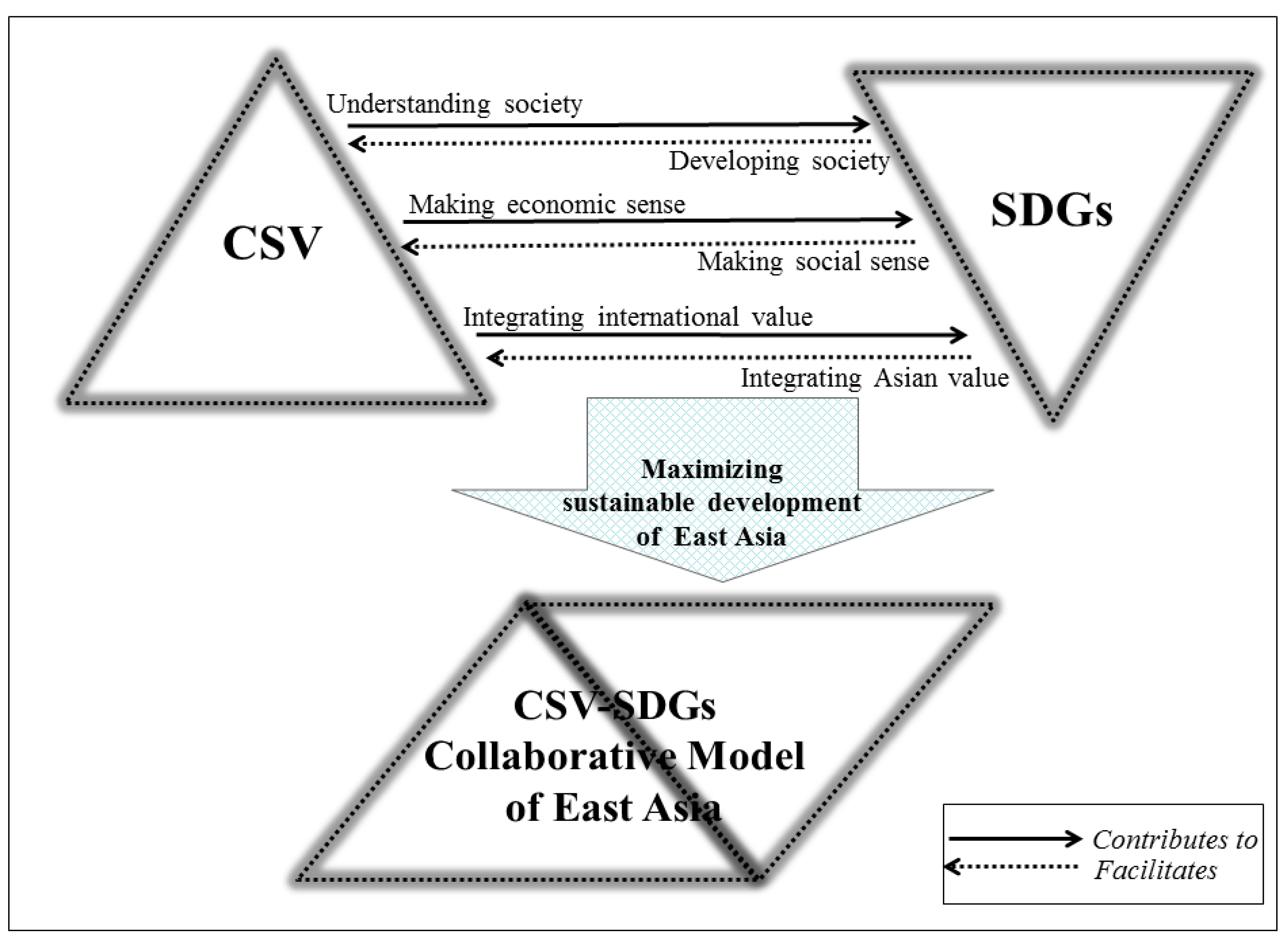Sustainability   Free Full-Text   Can Creating Shared Value