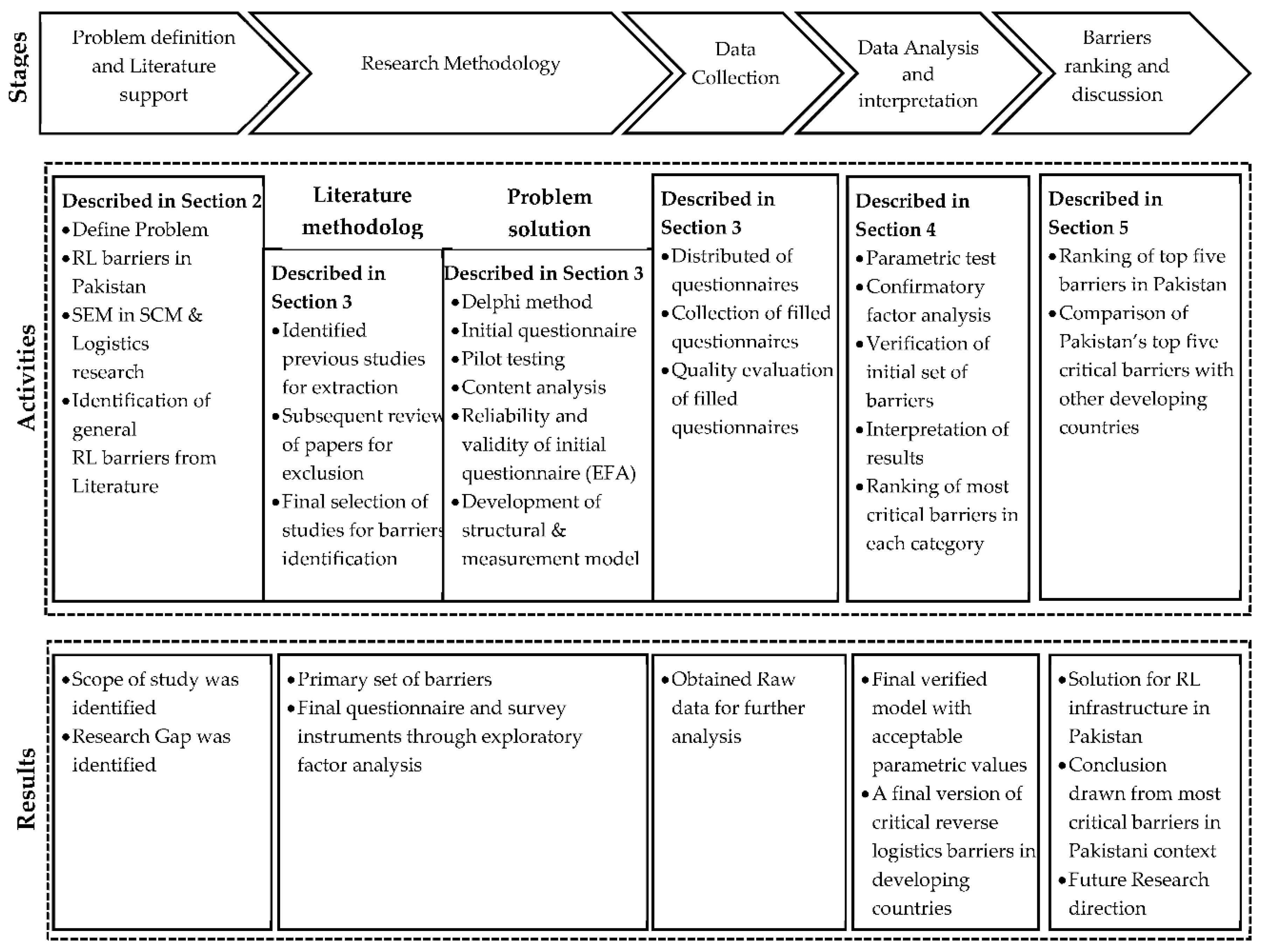 Sustainability | Free Full-Text | Critical Barriers to