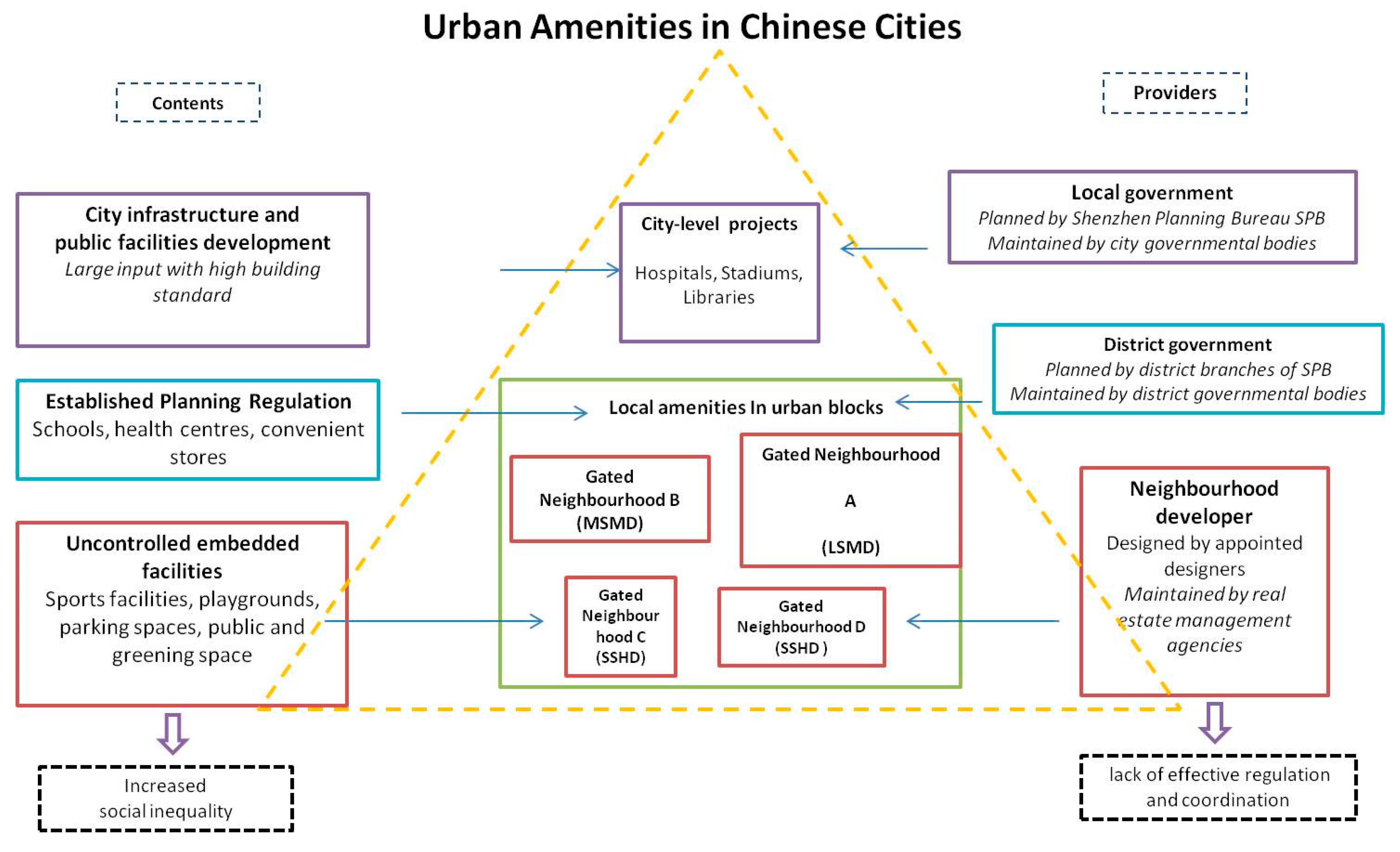 Sustainability Free Full Text Gated Neighborhoods Privatized Amenities And Fragmented Society Evidence From Residential Experience And Implications For Urban Planning Html