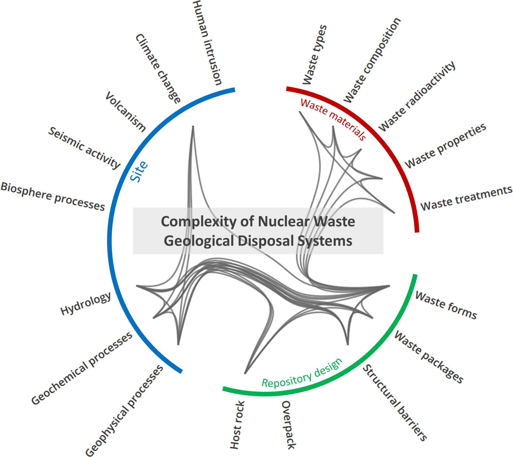 Risk and the Case Against Geological Disposal of Nuclear Waste Burying Uncertainty