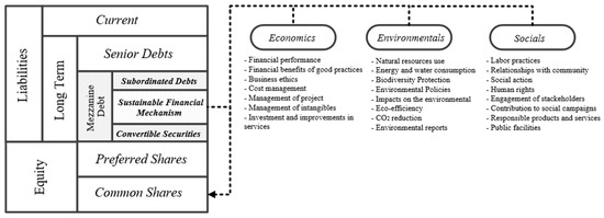 Sustainability | Special Issue : New Trends in Finance and