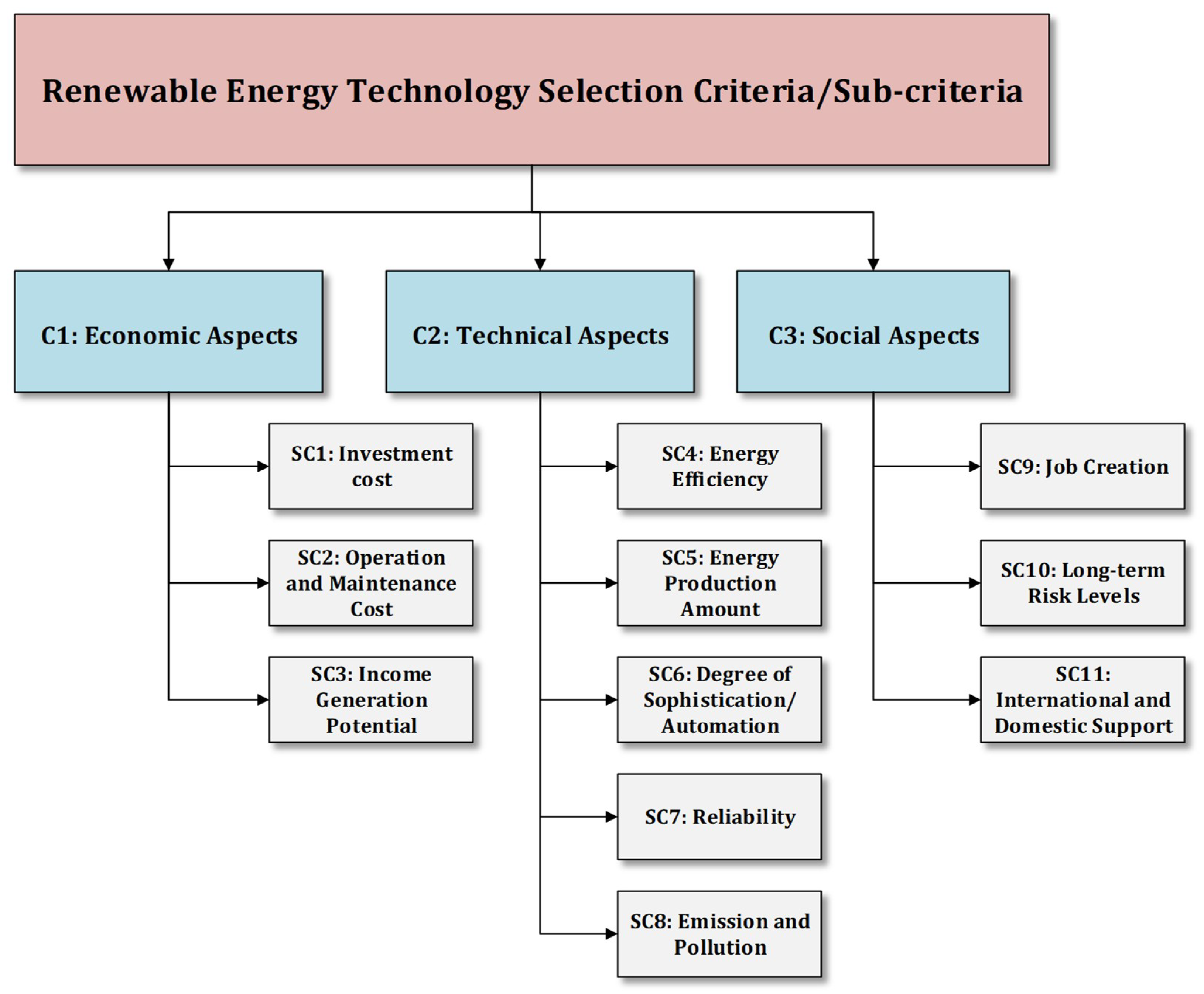 Sustainability Free Full Text Renewable Energy Technology Selection Problem Using Integrated H Swara Multimoora Approach Html