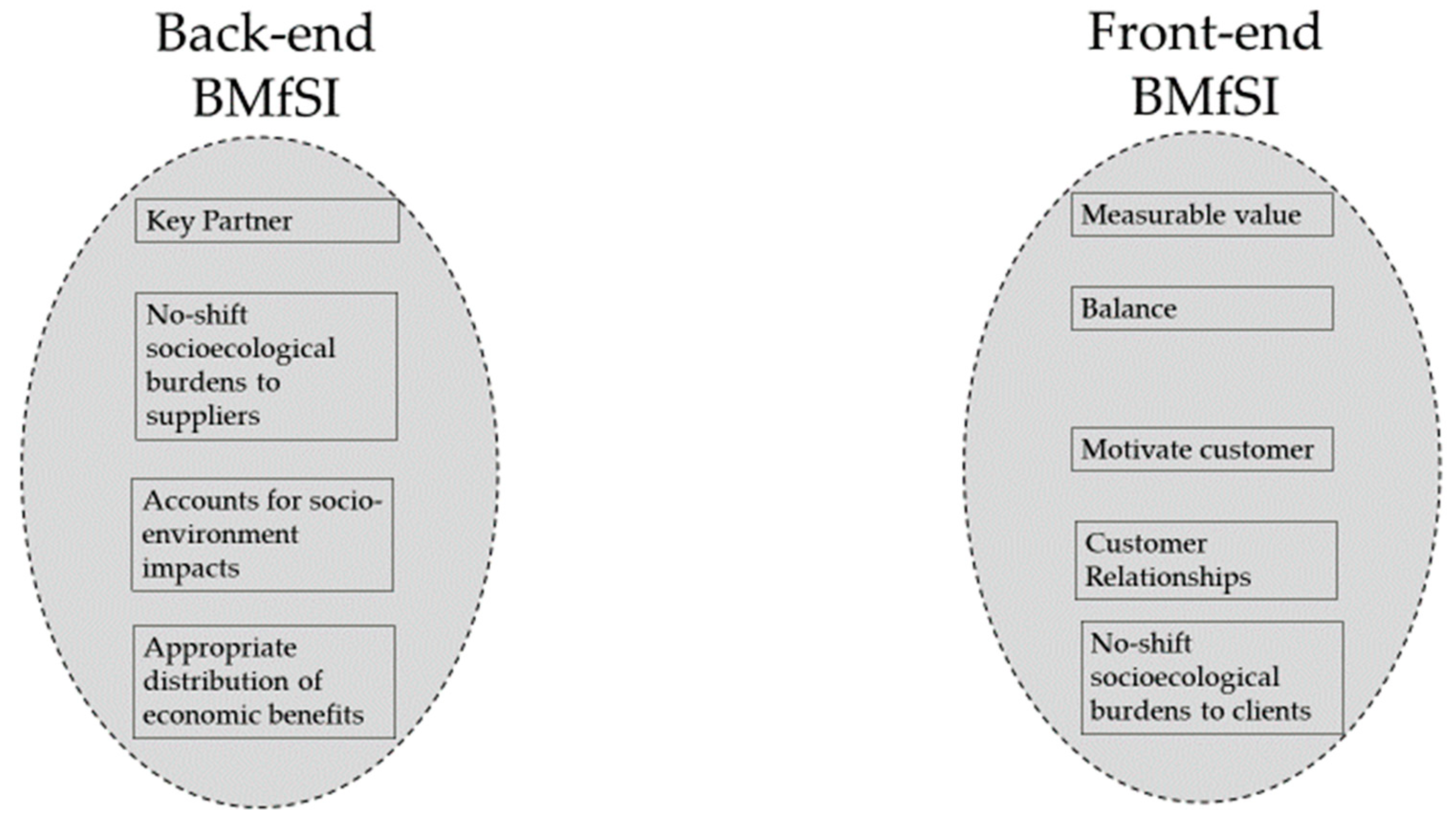 sustainability free full text firm size and the business model